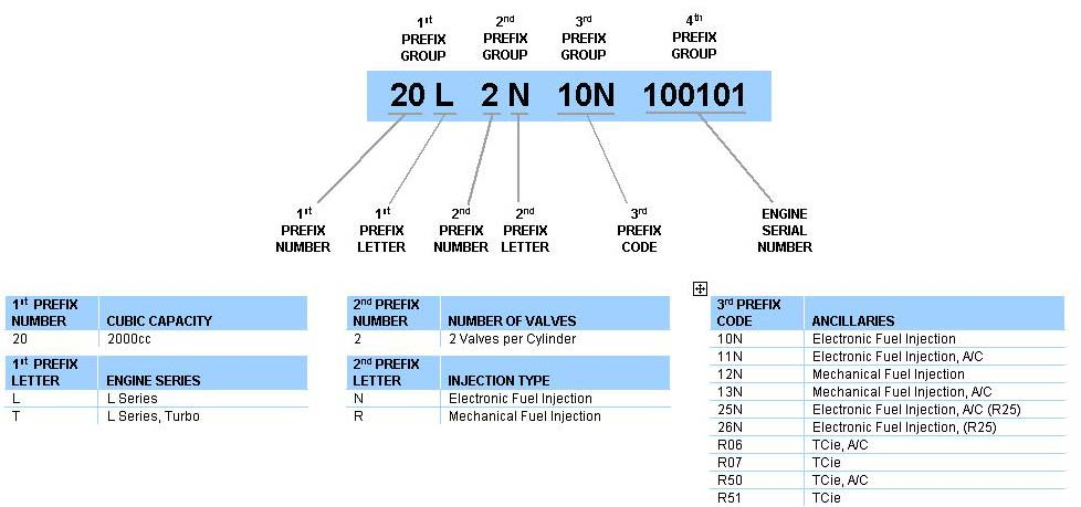 Diesel Engine Identification Codes