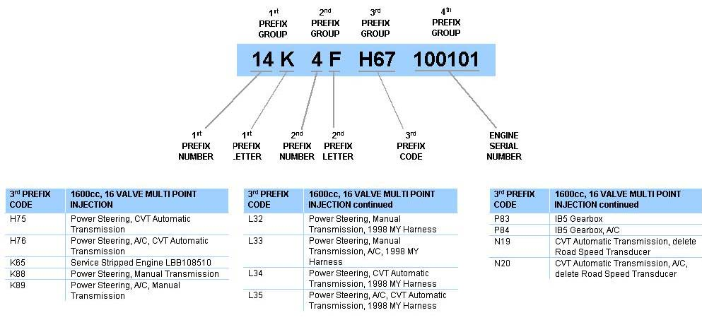 Petrol Engine Identification Codes