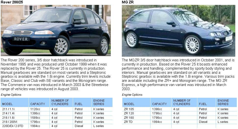 mg rover 200 25 mg zr vehicle information rh rimmerbros com Rover 800 Rover 400 Parts