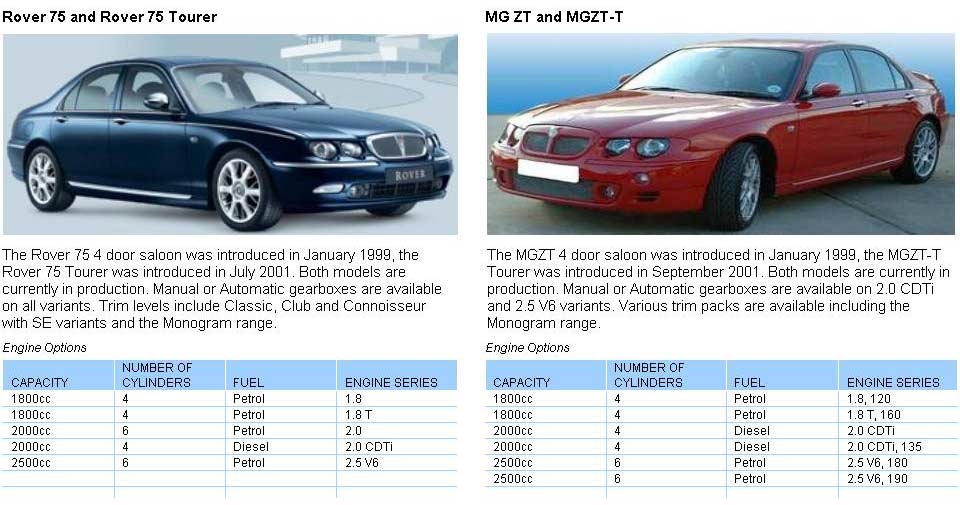 MG Rover 75 and MGZT Vehicle Information