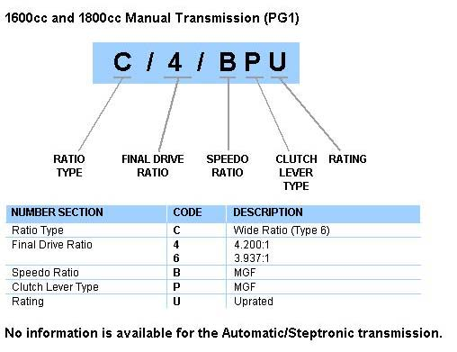 Transmission Identification Number Codes