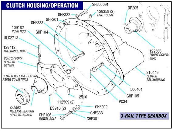 Triumph Herald Clutch Housing and Operation