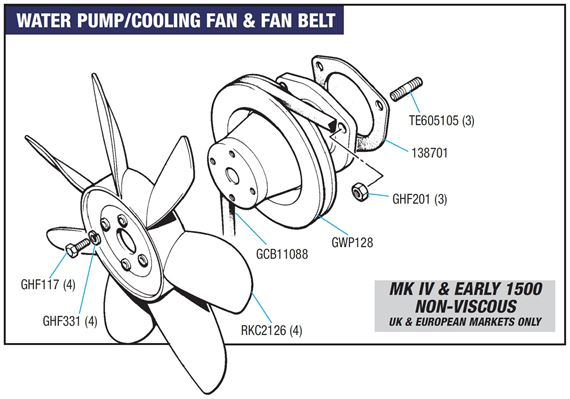 Triumph Spitfire Water Pump/Cooling Fan and Fan Belt - MkIV and Early 1500 - NON-Viscous Type Fan
