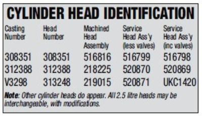 Cylinder Head Identification